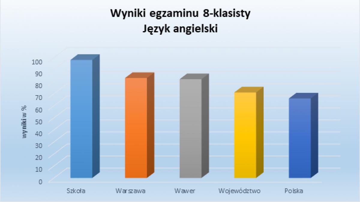 Wyniki egzaminów 8-klasisty w roku 2020/2021
